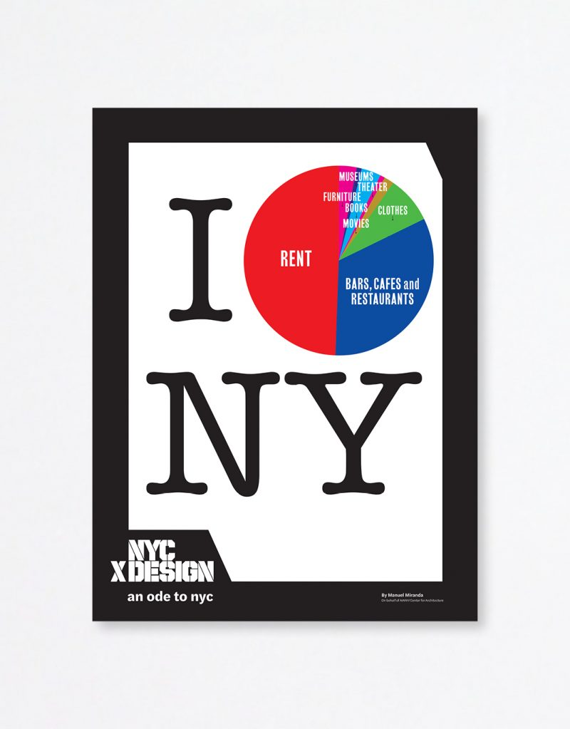 A poster mimicking I love NY poster. this poster shows circular graph instead of heart icon. The graph shows how New Yorkers spend their money.